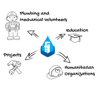 What we do - Plumbing Professionals, Education, Tools, Supplies